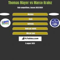 Thomas Mayer vs Marco Krainz h2h player stats