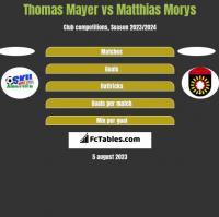 Thomas Mayer vs Matthias Morys h2h player stats