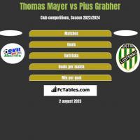 Thomas Mayer vs Pius Grabher h2h player stats
