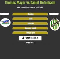 Thomas Mayer vs Daniel Tiefenbach h2h player stats
