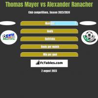 Thomas Mayer vs Alexander Ranacher h2h player stats