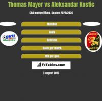 Thomas Mayer vs Aleksandar Kostic h2h player stats
