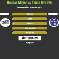 Thomas Mayer vs Danilo Mitrovic h2h player stats