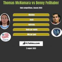 Thomas McNamara vs Benny Feilhaber h2h player stats