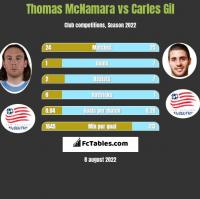 Thomas McNamara vs Carles Gil h2h player stats