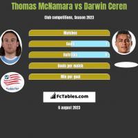 Thomas McNamara vs Darwin Ceren h2h player stats