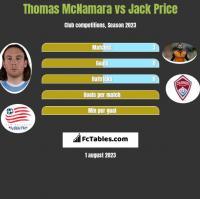 Thomas McNamara vs Jack Price h2h player stats