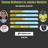 Thomas McNamara vs Jamairo Monteiro h2h player stats