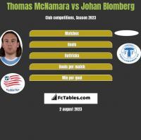 Thomas McNamara vs Johan Blomberg h2h player stats