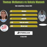 Thomas McNamara vs Kekuta Manneh h2h player stats