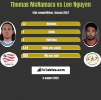 Thomas McNamara vs Lee Nguyen h2h player stats