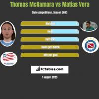Thomas McNamara vs Matias Vera h2h player stats