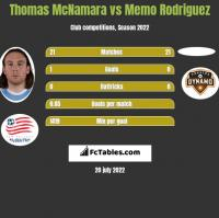 Thomas McNamara vs Memo Rodriguez h2h player stats