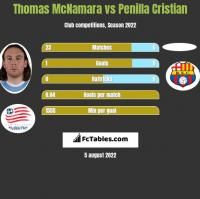 Thomas McNamara vs Penilla Cristian h2h player stats