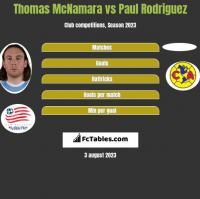 Thomas McNamara vs Paul Rodriguez h2h player stats