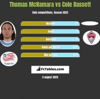 Thomas McNamara vs Cole Bassett h2h player stats