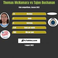 Thomas McNamara vs Tajon Buchanan h2h player stats