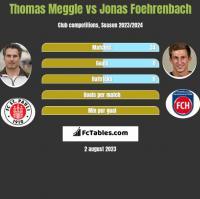Thomas Meggle vs Jonas Foehrenbach h2h player stats
