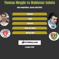 Thomas Meggle vs Waldemar Sobota h2h player stats