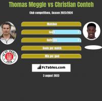 Thomas Meggle vs Christian Conteh h2h player stats