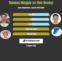 Thomas Meggle vs Finn Becker h2h player stats