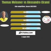 Thomas Meissner vs Alessandro Ciranni h2h player stats