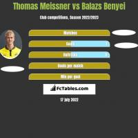 Thomas Meissner vs Balazs Benyei h2h player stats