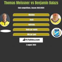 Thomas Meissner vs Benjamin Balazs h2h player stats