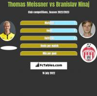 Thomas Meissner vs Branislav Ninaj h2h player stats