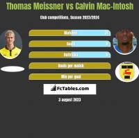 Thomas Meissner vs Calvin Mac-Intosh h2h player stats
