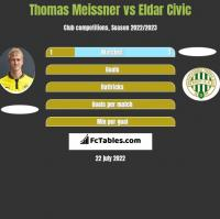 Thomas Meissner vs Eldar Civic h2h player stats