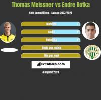 Thomas Meissner vs Endre Botka h2h player stats