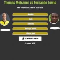 Thomas Meissner vs Fernando Lewis h2h player stats
