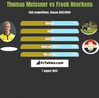 Thomas Meissner vs Freek Heerkens h2h player stats