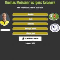 Thomas Meissner vs Igors Tarasovs h2h player stats