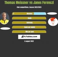 Thomas Meissner vs Janos Ferenczi h2h player stats