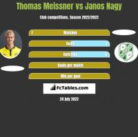 Thomas Meissner vs Janos Nagy h2h player stats
