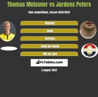 Thomas Meissner vs Jordens Peters h2h player stats