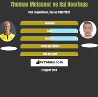 Thomas Meissner vs Kai Heerings h2h player stats