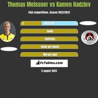 Thomas Meissner vs Kamen Hadziev h2h player stats