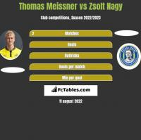 Thomas Meissner vs Zsolt Nagy h2h player stats