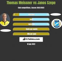 Thomas Meissner vs Janos Szepe h2h player stats