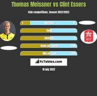 Thomas Meissner vs Clint Essers h2h player stats