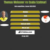 Thomas Meissner vs Csaba Szatmari h2h player stats