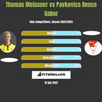 Thomas Meissner vs Pavkovics Bence Gabor h2h player stats