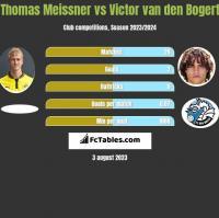 Thomas Meissner vs Victor van den Bogert h2h player stats