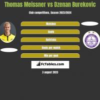 Thomas Meissner vs Dzenan Burekovic h2h player stats