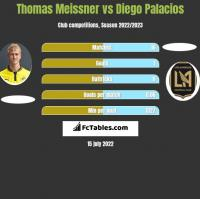 Thomas Meissner vs Diego Palacios h2h player stats