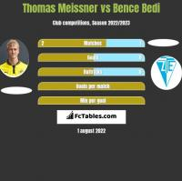 Thomas Meissner vs Bence Bedi h2h player stats