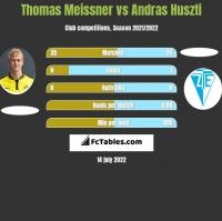 Thomas Meissner vs Andras Huszti h2h player stats